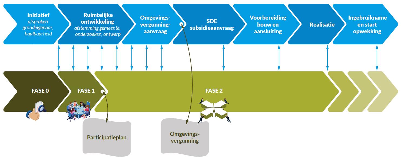 Flowdiagram fases ontwikkeling van zonnepark