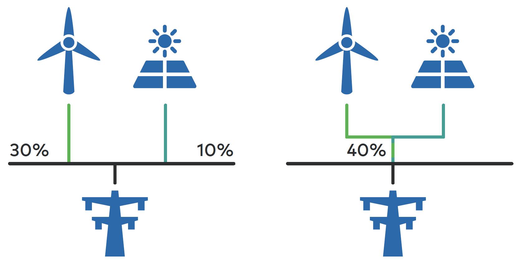 RE-matchingtool zonne-energie windenergie